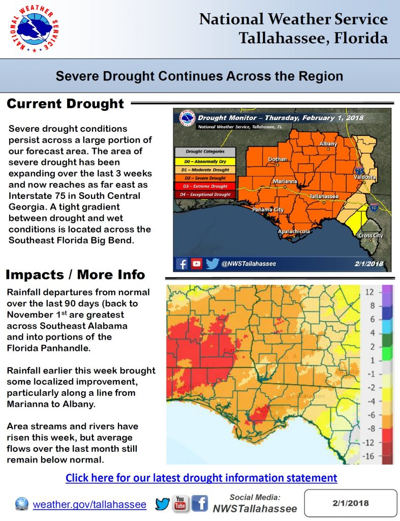 severe drought continues across the region